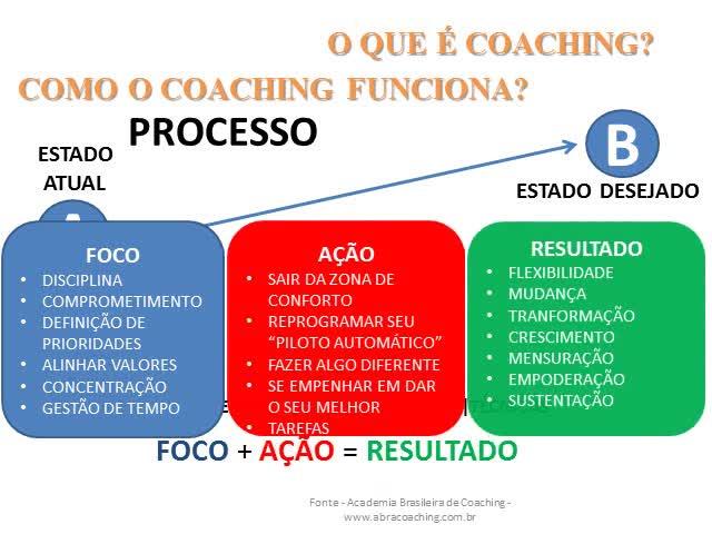 Coaching na novela da rede globo